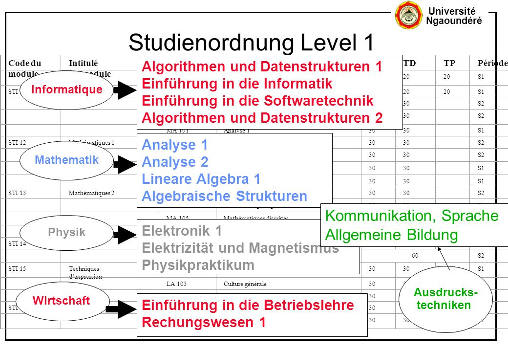 Studienordnung Level 1 Kommunikation, Sprache Allgemeine Bildung