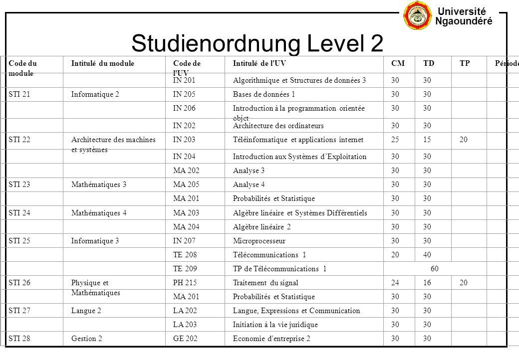 Studienordnung Level 2 Code du module Intitulé du module Code de l UV