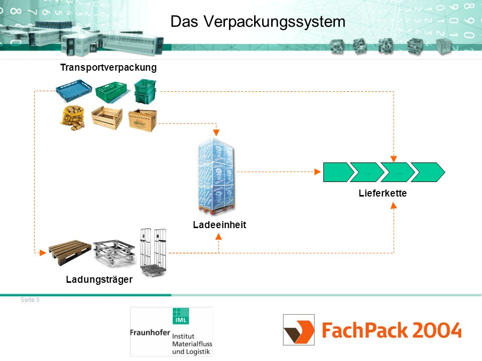 Das Verpackungssystem