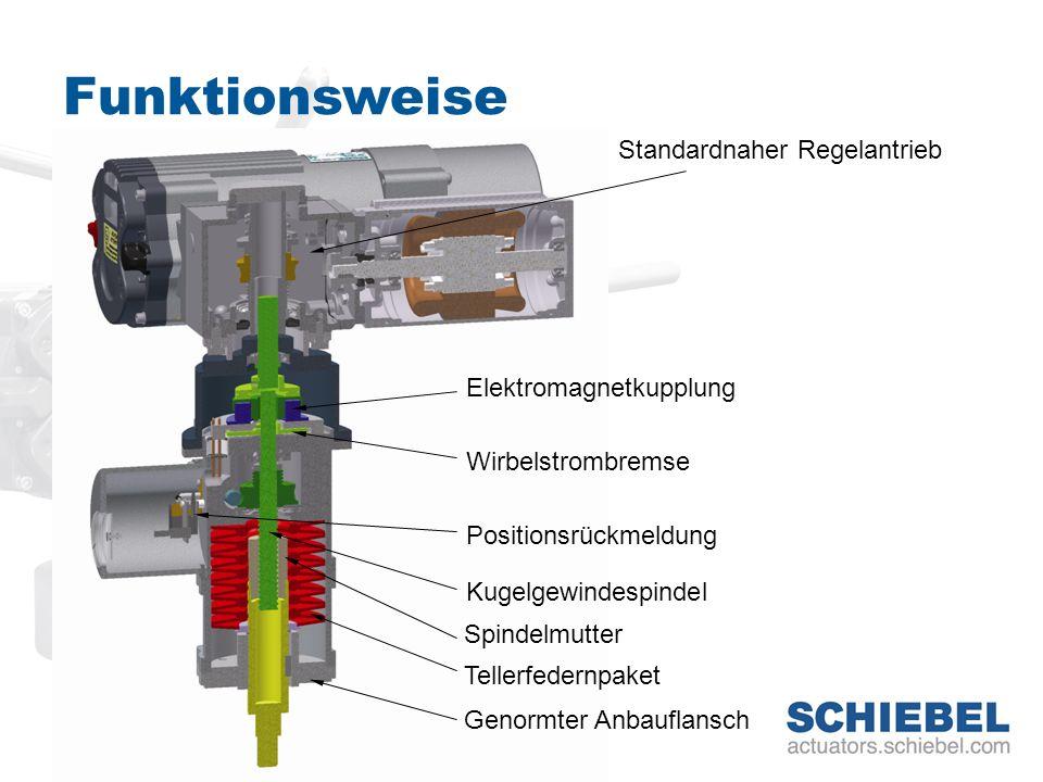 Funktionsweise Standardnaher Regelantrieb Elektromagnetkupplung