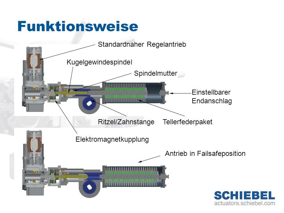 Funktionsweise Standardnaher Regelantrieb Kugelgewindespindel