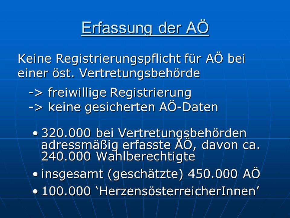 Erfassung der AÖ Keine Registrierungspflicht für AÖ bei