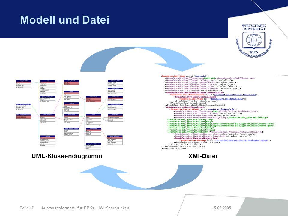 Modell und Datei UML-Klassendiagramm XMI-Datei