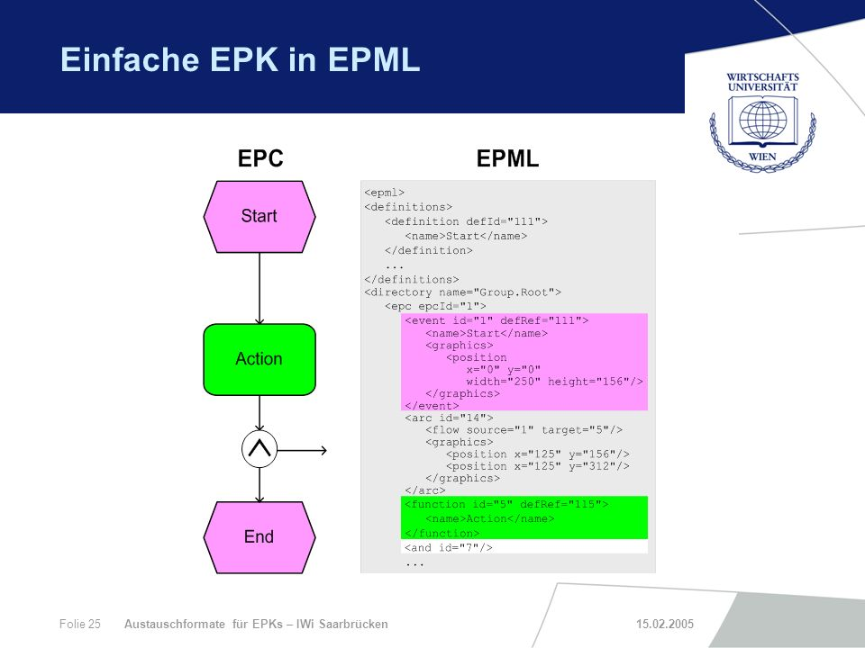 Einfache EPK in EPML Austauschformate für EPKs – IWi Saarbrücken 15.02.2005.