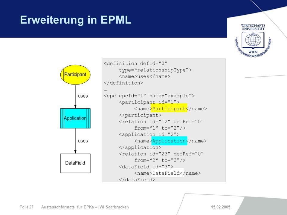 Erweiterung in EPML Austauschformate für EPKs – IWi Saarbrücken 15.02.2005.
