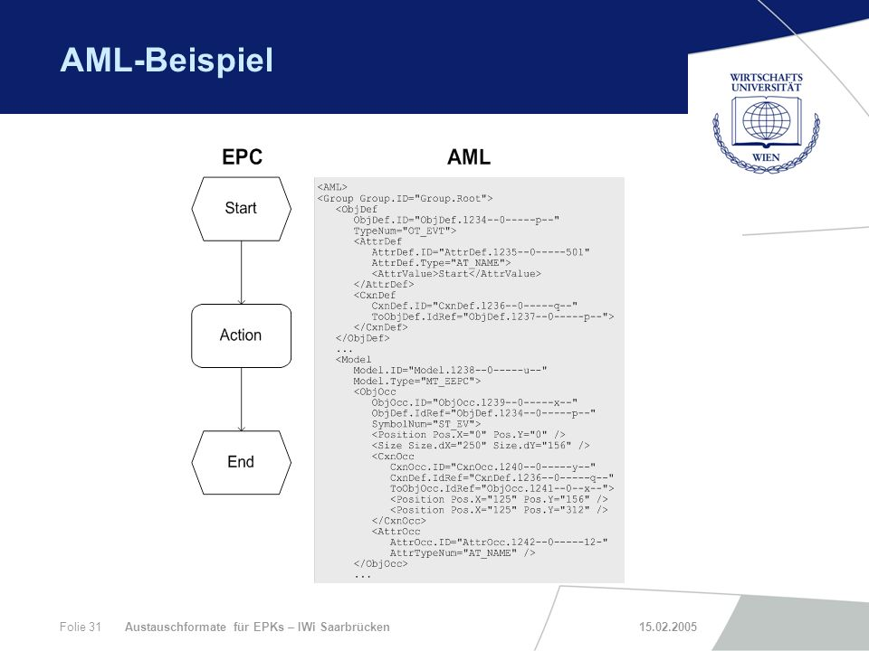 AML-Beispiel Austauschformate für EPKs – IWi Saarbrücken 15.02.2005