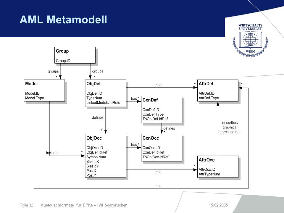AML Metamodell Austauschformate für EPKs – IWi Saarbrücken 15.02.2005