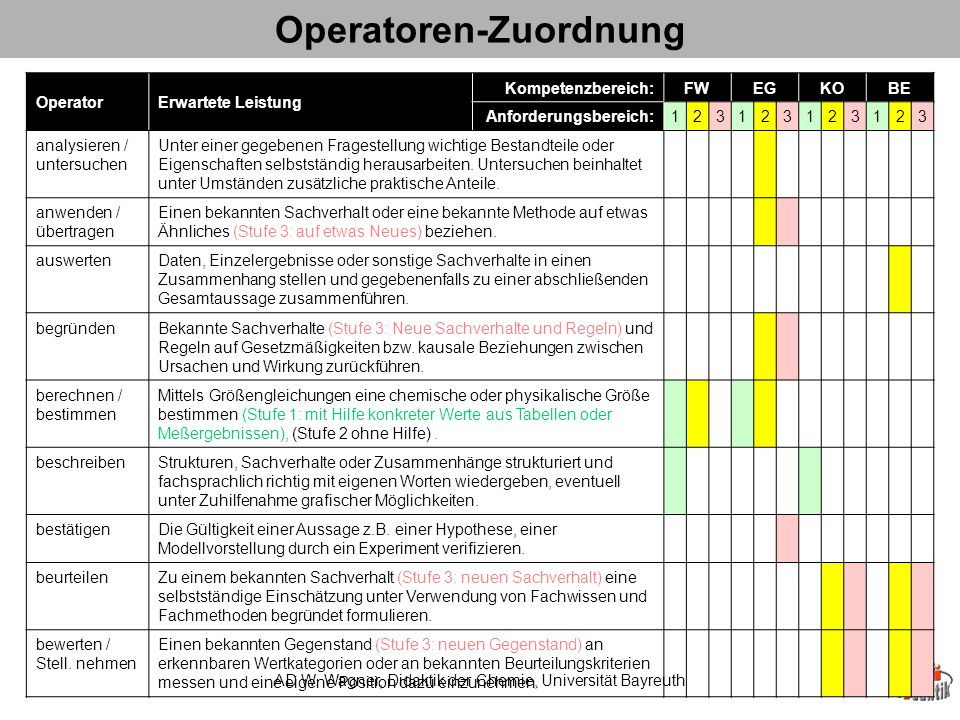 Operatoren-Zuordnung