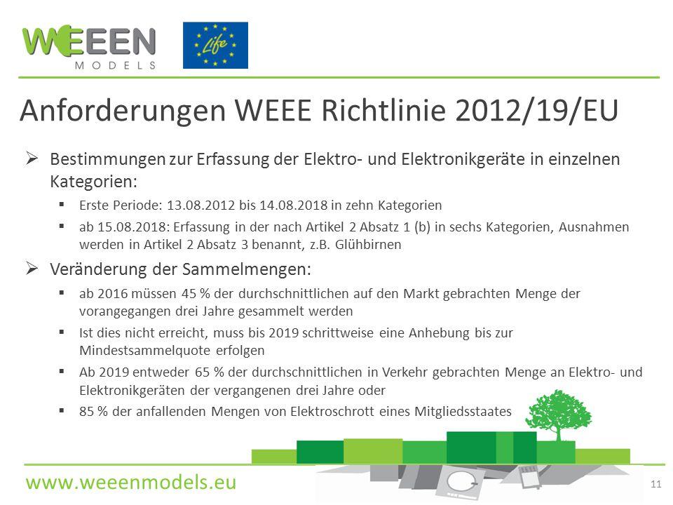 Anforderungen WEEE Richtlinie 2012/19/EU