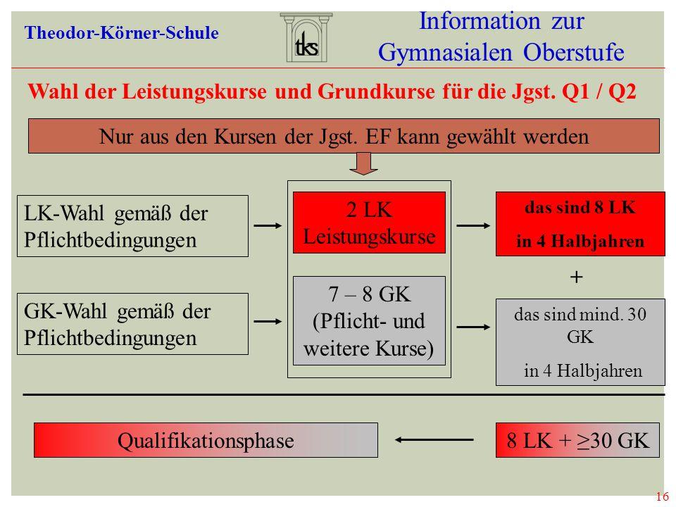 Wahl der Leistungskurse und Grundkurse für die Jgst. Q1 / Q2