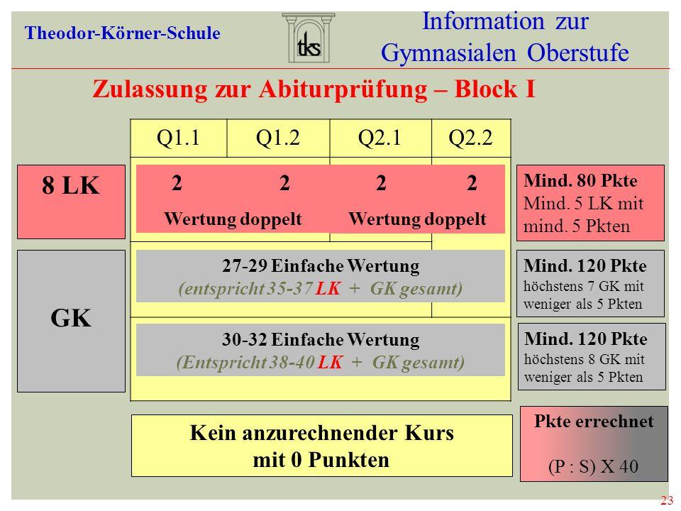 Zulassung zur Abiturprüfung – Block I 8 LK GK