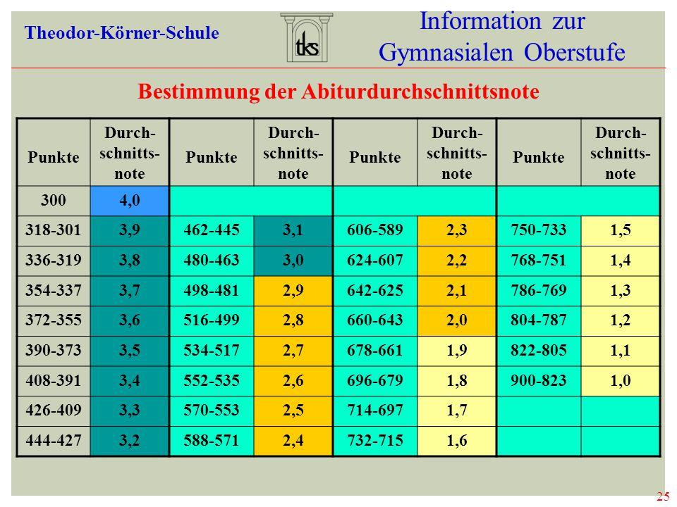 Bestimmung der Abiturdurchschnittsnote