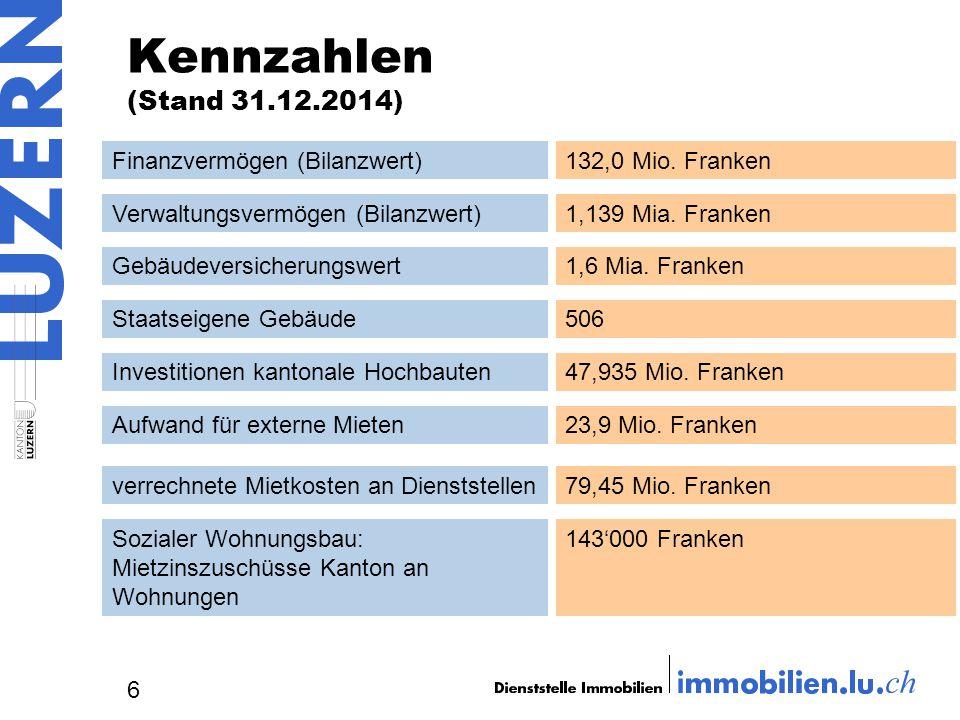 Kennzahlen (Stand 31.12.2014) Finanzvermögen (Bilanzwert)