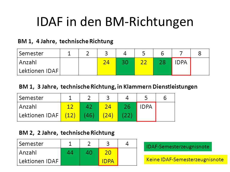 IDAF in den BM-Richtungen
