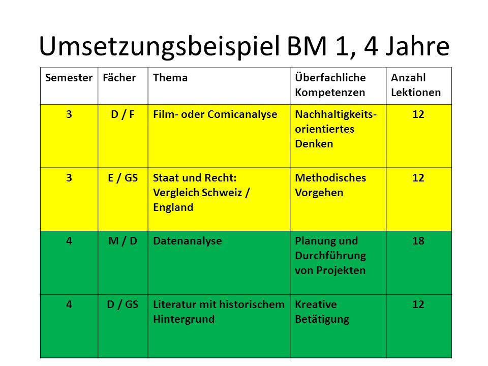 Umsetzungsbeispiel BM 1, 4 Jahre