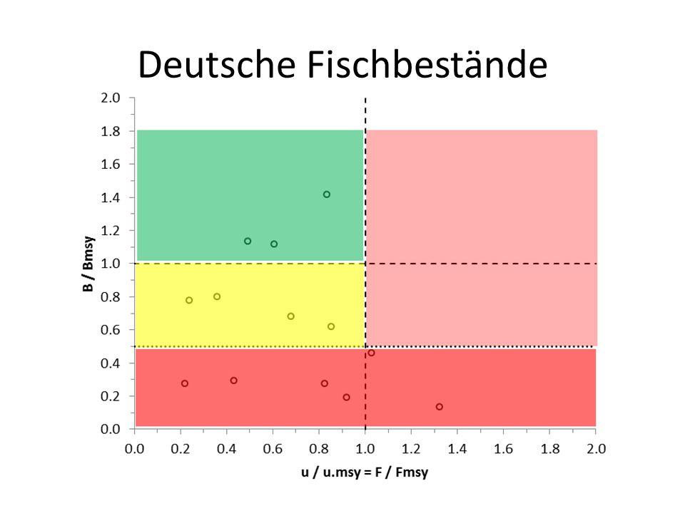 Deutsche Fischbestände