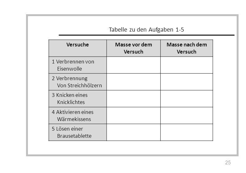 Tabelle zu den Aufgaben 1-5