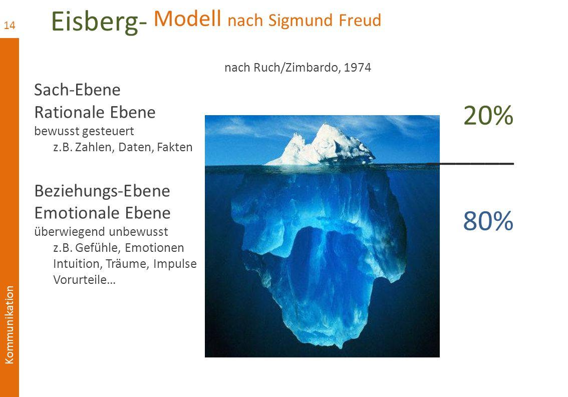 Modell nach Sigmund Freud