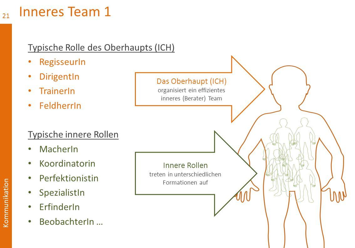 Inneres Team 1 Typische Rolle des Oberhaupts (ICH) RegisseurIn