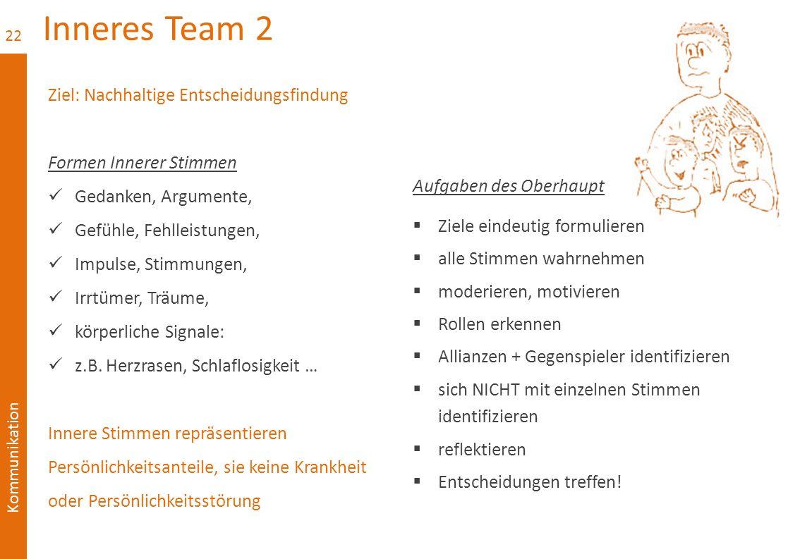 Inneres Team 2 Ziel: Nachhaltige Entscheidungsfindung