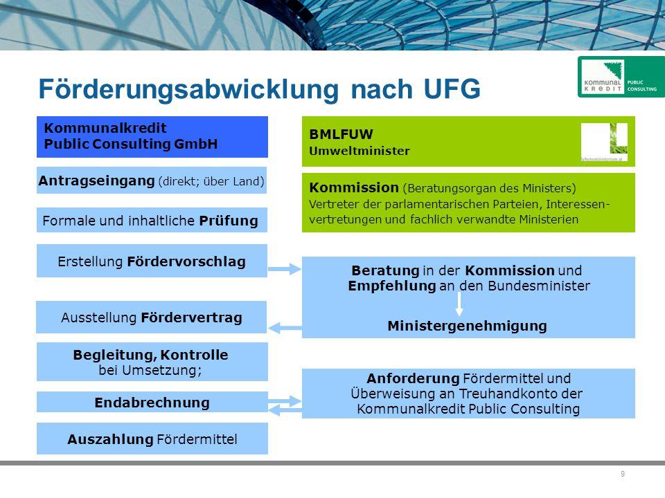 Förderungsabwicklung nach UFG
