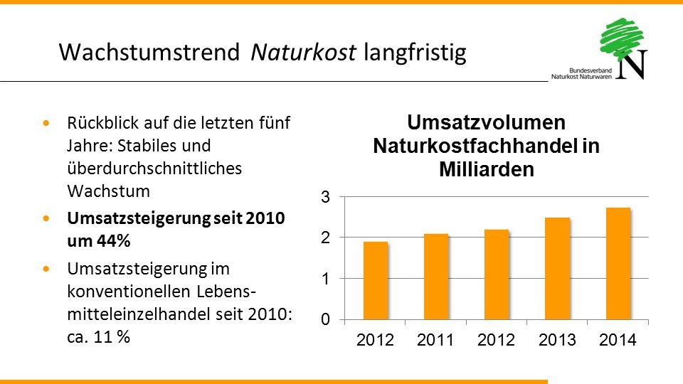 Wachstumstrend Naturkost langfristig