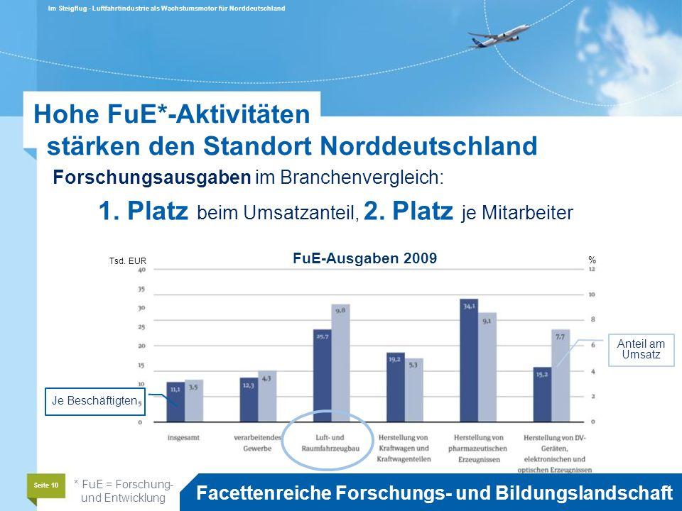 Hohe FuE*-Aktivitäten stärken den Standort Norddeutschland