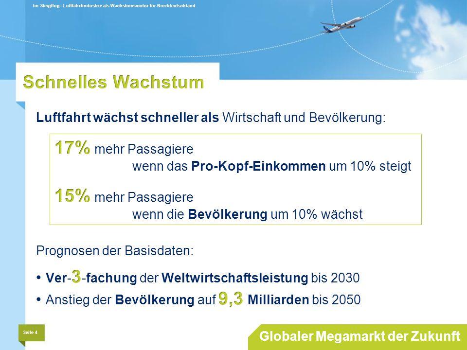 17% mehr Passagiere wenn das Pro-Kopf-Einkommen um 10% steigt