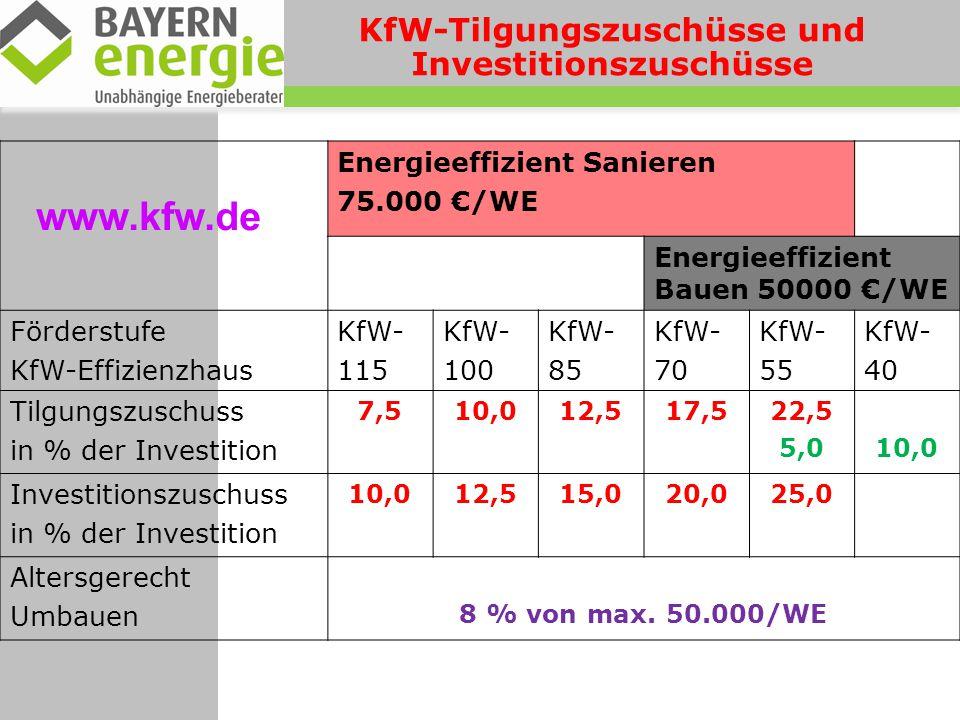 KfW-Tilgungszuschüsse und Investitionszuschüsse