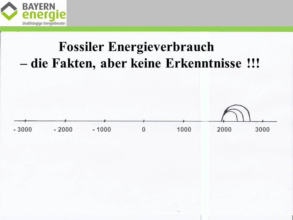 Fossiler Energieverbrauch – die Fakten, aber keine Erkenntnisse !!!