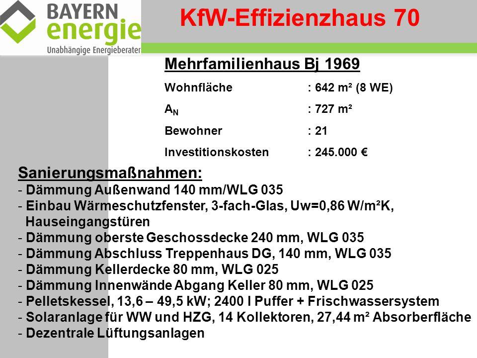 KfW-Effizienzhaus 70 Mehrfamilienhaus Bj 1969 Sanierungsmaßnahmen: