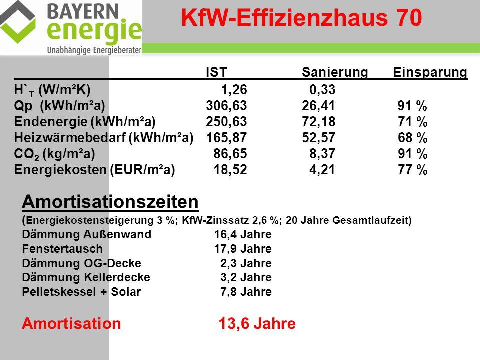 KfW-Effizienzhaus 70 IST Sanierung Einsparung Amortisationszeiten