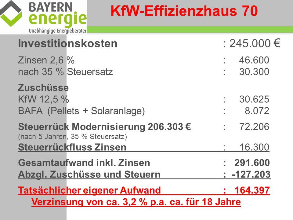 KfW-Effizienzhaus 70 Investitionskosten : 245.000 €