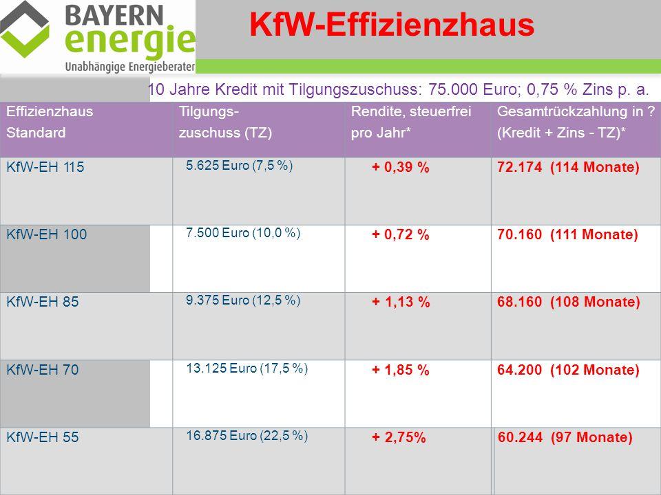 KfW-Effizienzhaus 10 Jahre Kredit mit Tilgungszuschuss: 75.000 Euro; 0,75 % Zins p. a. Effizienzhaus.