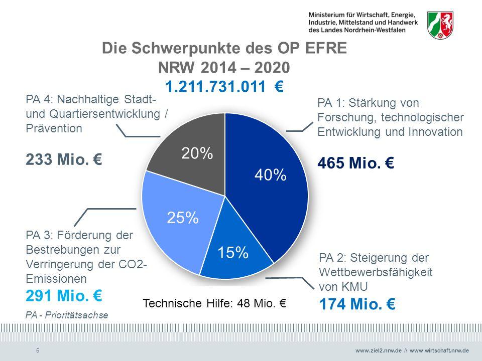 Die Schwerpunkte des OP EFRE NRW 2014 – 2020
