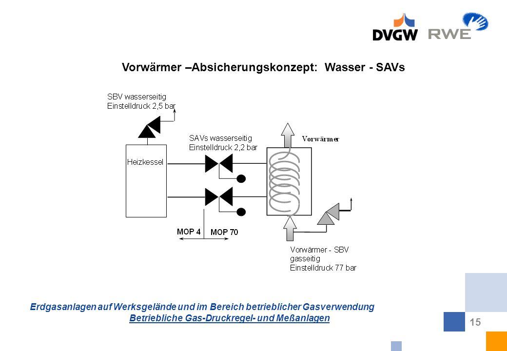 Vorwärmer –Absicherungskonzept: Wasser - SAVs