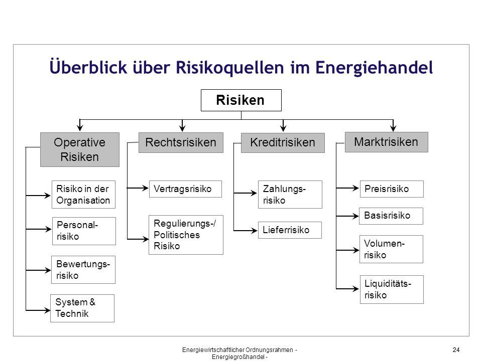 Überblick über Risikoquellen im Energiehandel
