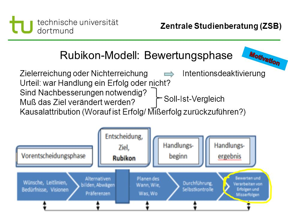 Rubikon-Modell: Bewertungsphase