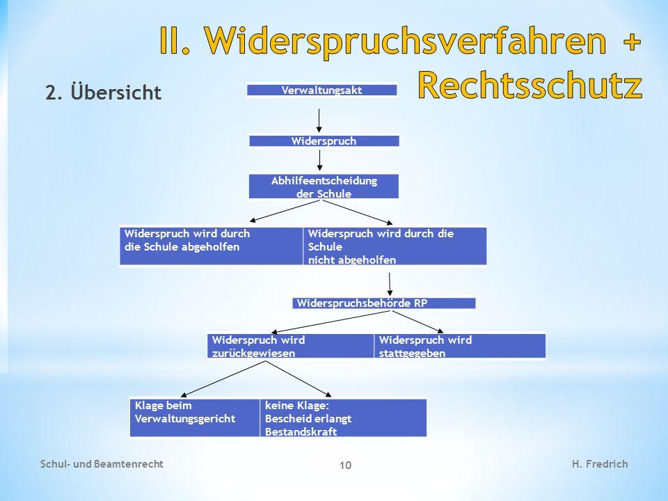 II. Widerspruchsverfahren + Rechtsschutz