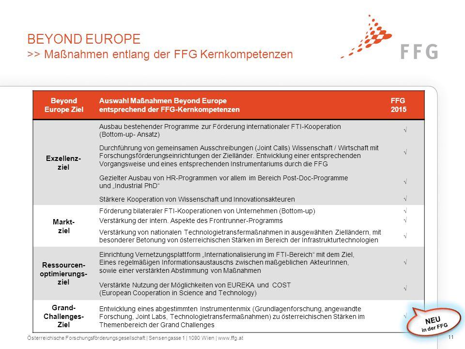 Internationalisierung – beyond europe >> durch F&E-Kooperationen in internationalen Märkten wachsen Beyond Europe Strategiepapier: erarbeitet von.