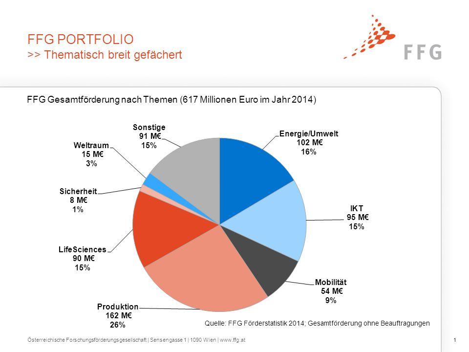 FFG portfolio >> Thematisch breit und europäisch aufgestellt