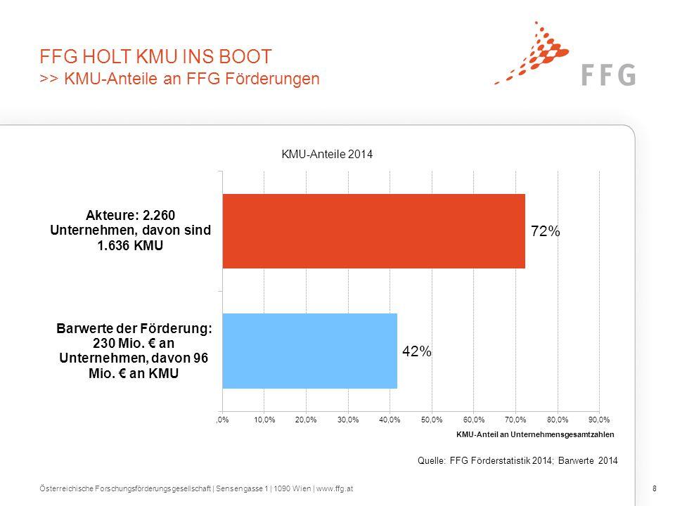 FFG FÖRDERT MUTIGE UND GUTE IDEEN >> Partner für Start-Up / Spin-off / Unternehmen in Gründung