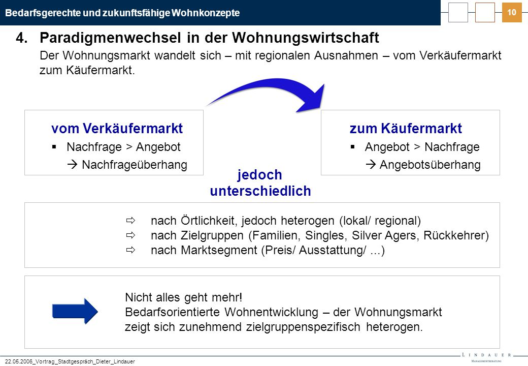 5. Marktforschung und Konkurrenzbeobachtung