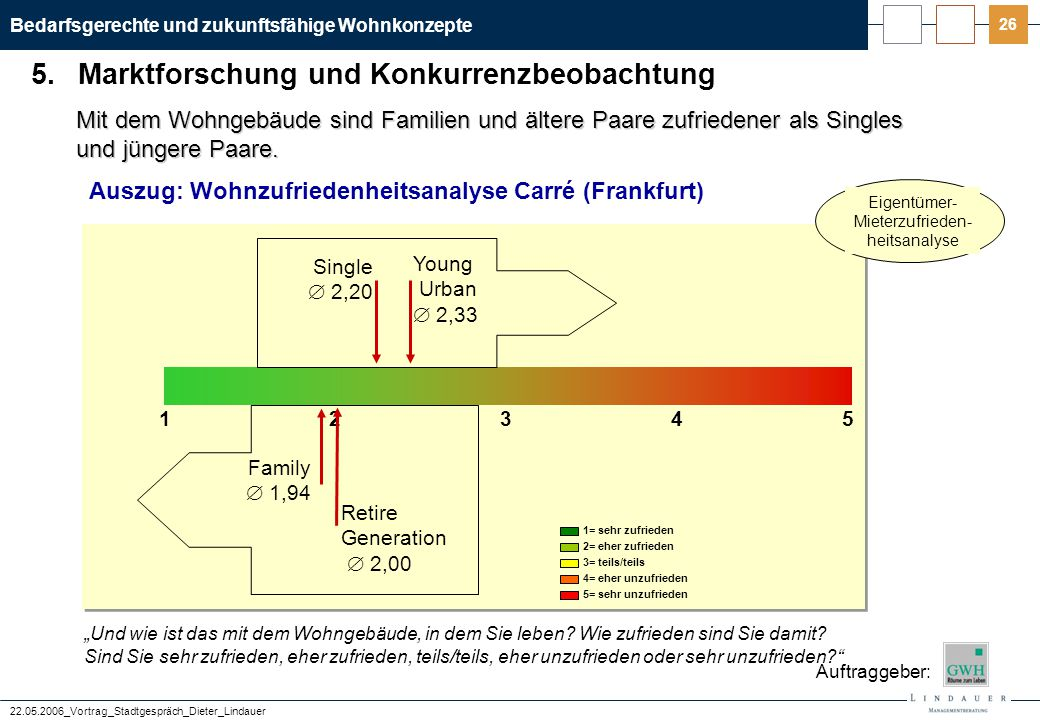 Auszug: Wohnzufriedenheitsanalyse Carré (Frankfurt a.M.)