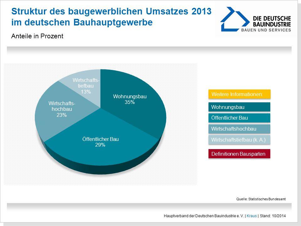 Struktur des baugewerblichen Umsatzes 2013 im deutschen Bauhauptgewerbe