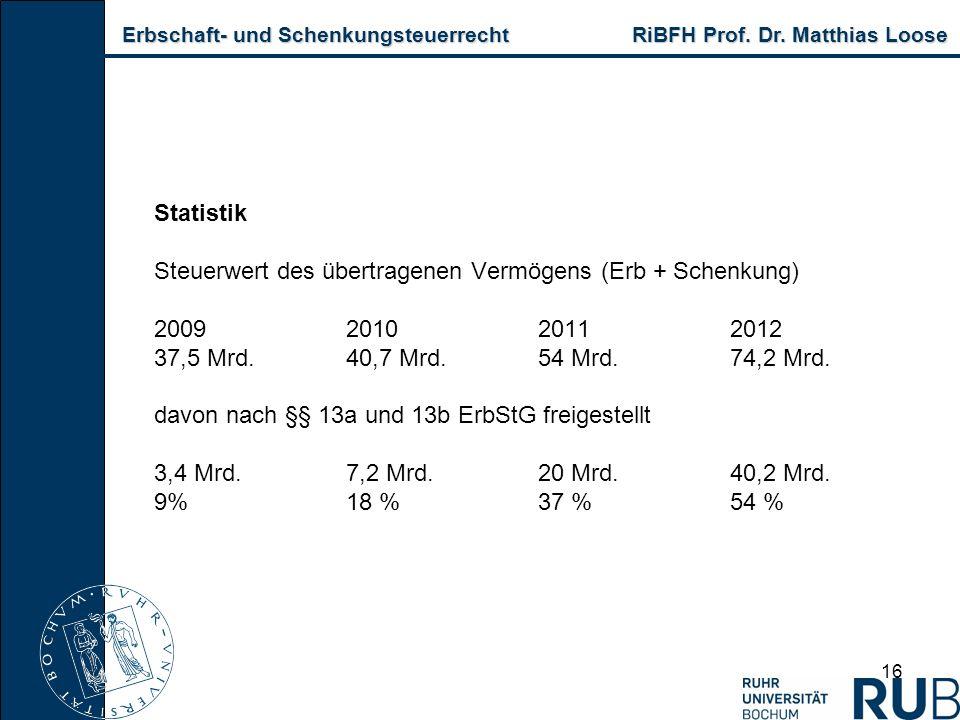Statistik Steuerwert des übertragenen Vermögens (Erb + Schenkung)