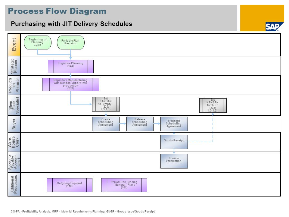 Process Flow Diagram Purchasing with JIT Delivery Schedules Event