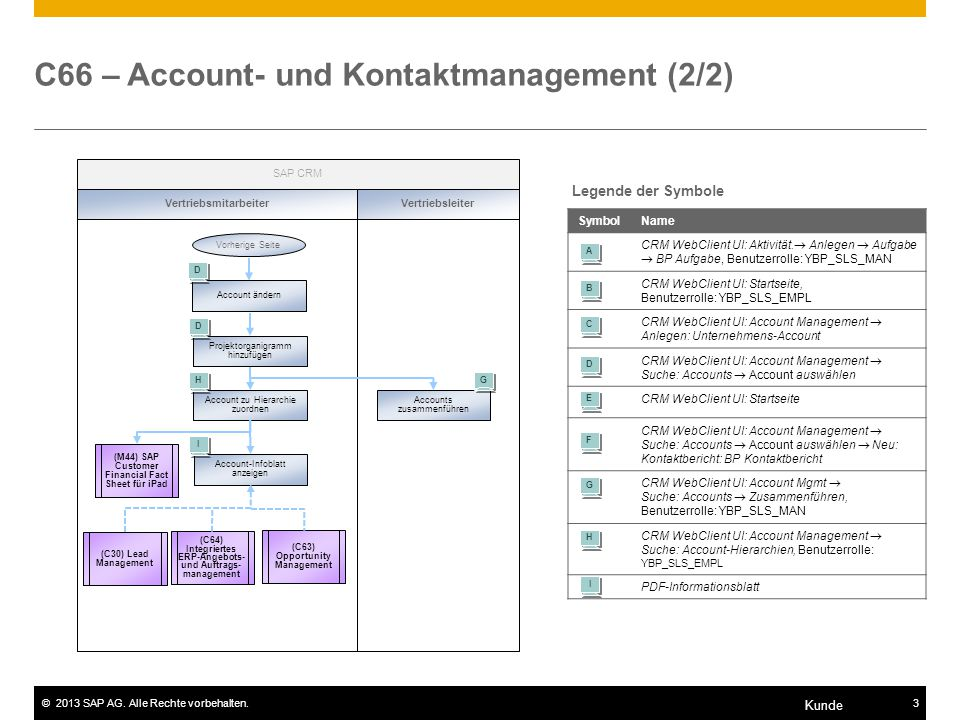 C66 – Account- und Kontaktmanagement (2/2)