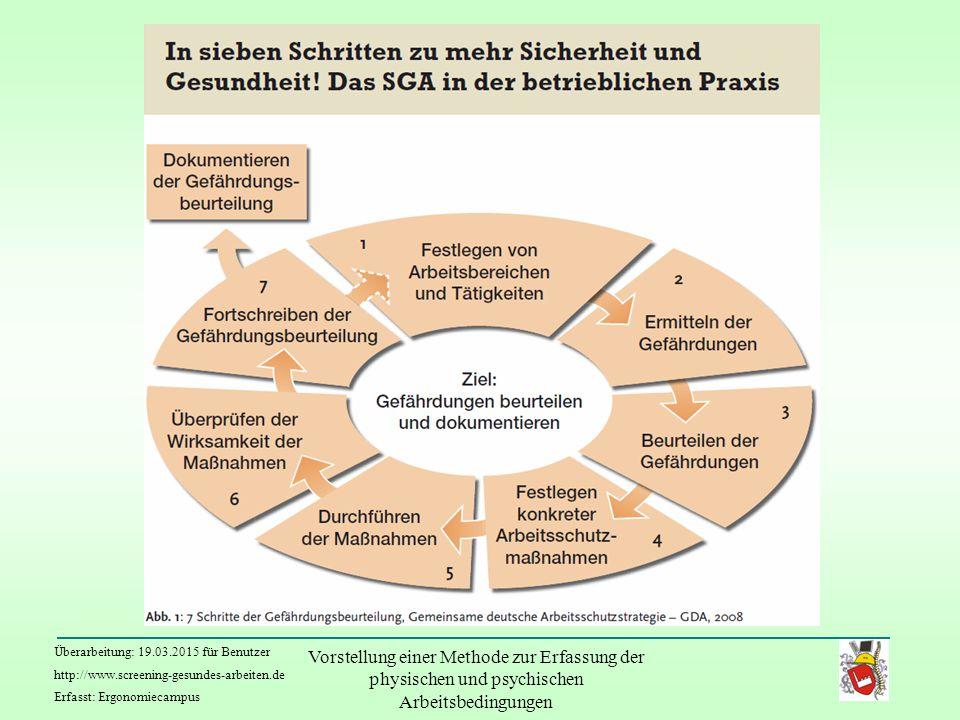"""Um ein diszipliniertes Vorgehen bei der Gefährdungsbeurteilung sicher zu stellen, präzisiert die """"Gemeinsame Deutsche Arbeitsschutzstrategie (GDA) die Vorgehensweise (ganz im Sinne des Deming-Zirkels Plan-Do-Check-Act). Dieser Handlungszyklus ist ein Muss. Jedes Feld muss auf eine betriebsspezifische Weise angemessen betrachtet und bedient werden. Im SGA sind die jeweiligen Schritte beschrieben."""