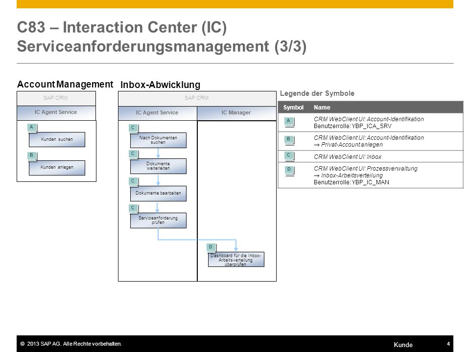 C83 – Interaction Center (IC) Serviceanforderungsmanagement (3/3)